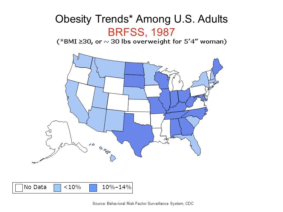 No Data <10% 10%–14% Obesity Trends* Among U.S. Adults BRFSS, 1987 Source: Behavioral Risk Factor Surveillance System, CDC