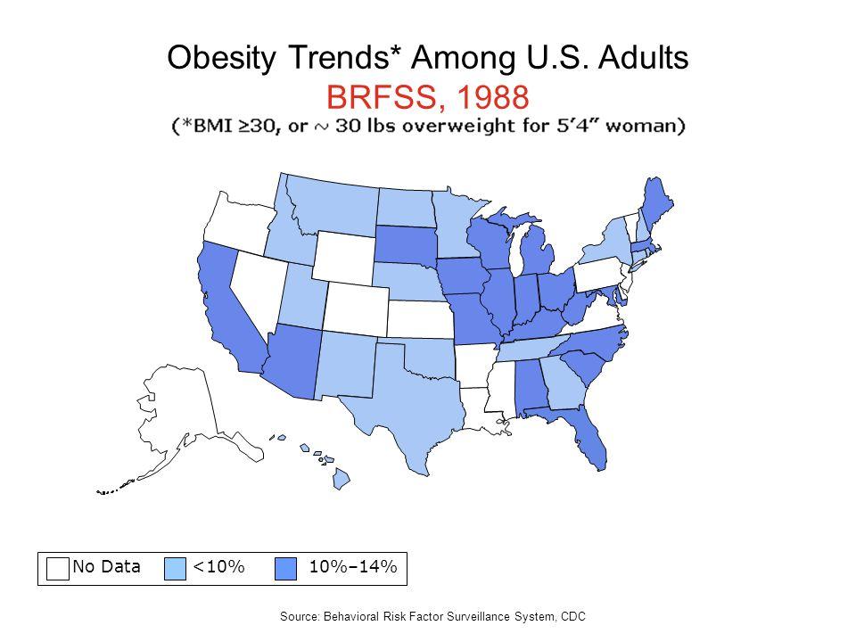 No Data <10% 10%–14% Obesity Trends* Among U.S. Adults BRFSS, 1988 Source: Behavioral Risk Factor Surveillance System, CDC