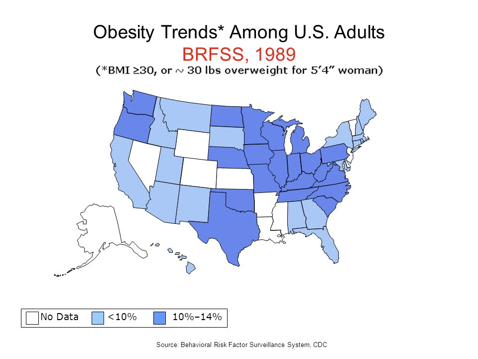 No Data <10% 10%–14% Obesity Trends* Among U.S. Adults BRFSS, 1989 Source: Behavioral Risk Factor Surveillance System, CDC
