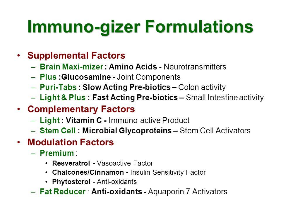 Immuno-gizer Formulations Supplemental Factors –Brain Maxi-mizer : Amino Acids - Neurotransmitters –Plus :Glucosamine - Joint Components –Puri-Tabs : Slow Acting Pre-biotics – Colon activity –Light & Plus : Fast Acting Pre-biotics – Small Intestine activity Complementary Factors –Light : Vitamin C - Immuno-active Product –Stem Cell : Microbial Glycoproteins – Stem Cell Activators Modulation Factors –Premium : Resveratrol - Vasoactive Factor Chalcones/Cinnamon - Insulin Sensitivity Factor Phytosterol - Anti-oxidants –Fat Reducer : Anti-oxidants - Aquaporin 7 Activators