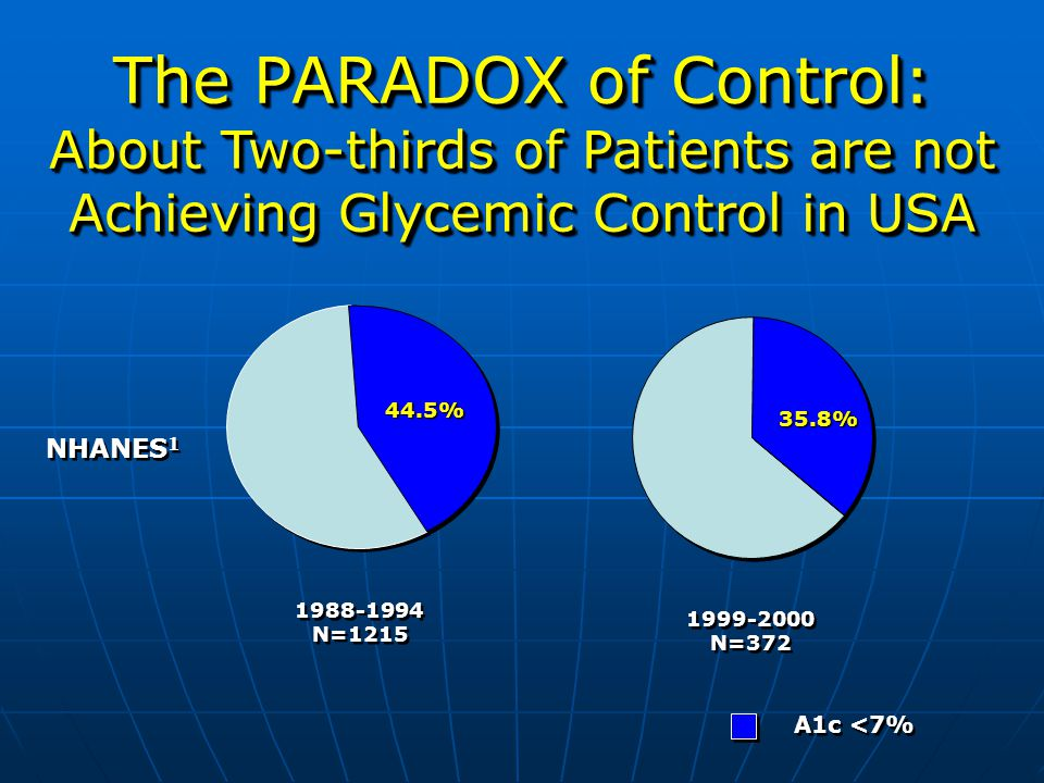 The PARADOX of Control: About Two-thirds of Patients are not Achieving Glycemic Control in USA A1c <7% NHANES 1 1988-1994 N=1215 1999-2000 N=372 44.5%44.5% 35.8%35.8%