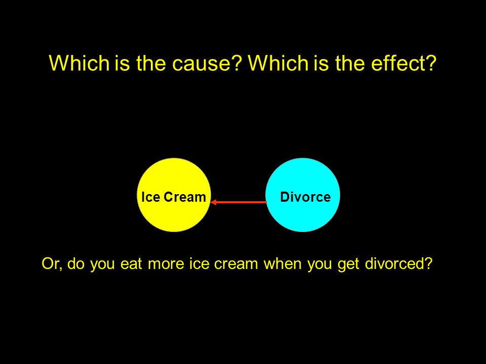 Which is the cause. Which is the effect.