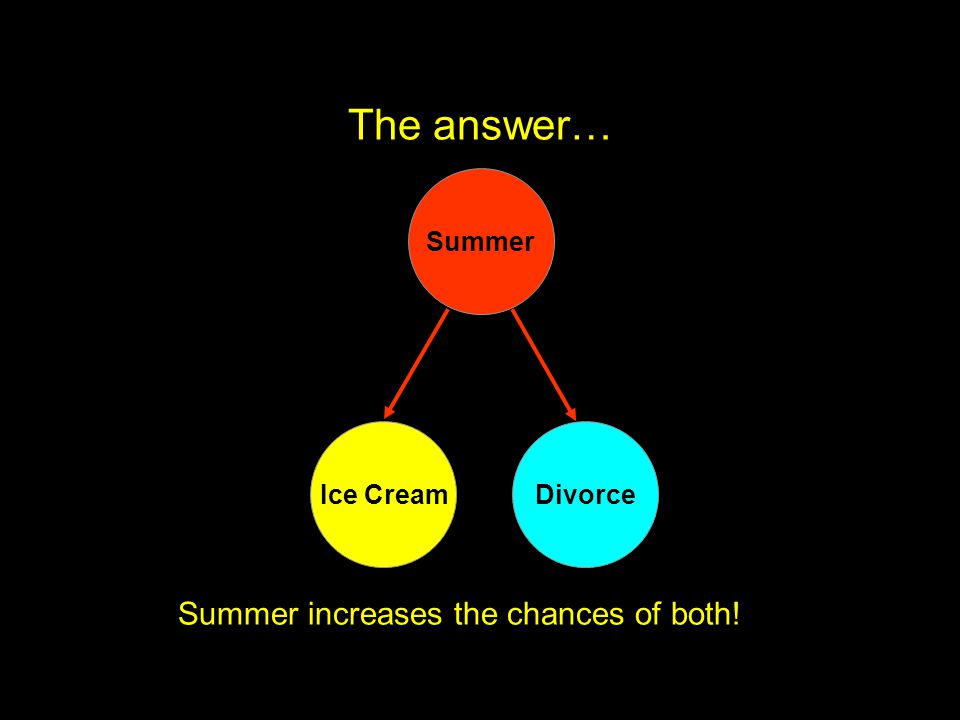 The answer… Summer increases the chances of both! Summer Ice CreamDivorce