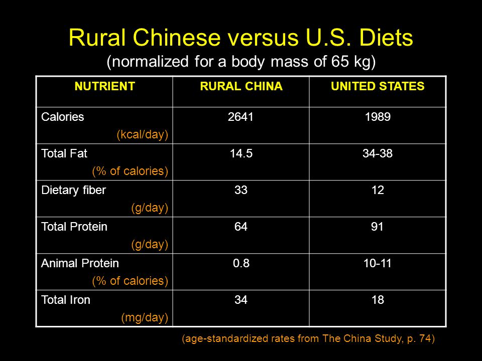 Rural Chinese versus U.S. Diets (normalized for a body mass of 65 kg) NUTRIENTRURAL CHINAUNITED STATES Calories (kcal/day) 26411989 Total Fat (% of ca