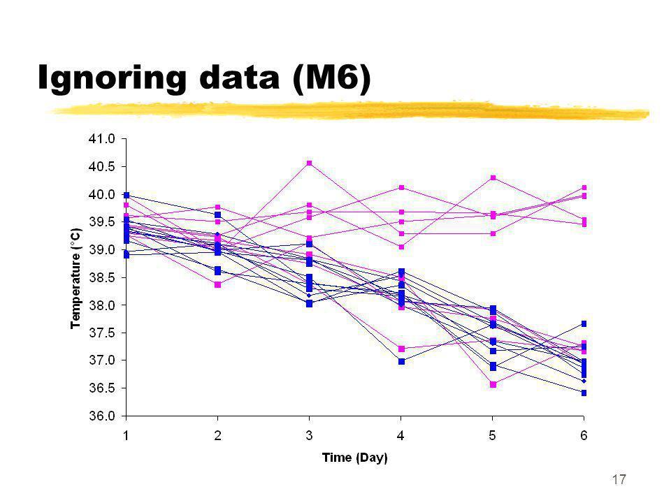 17 Ignoring data (M6)