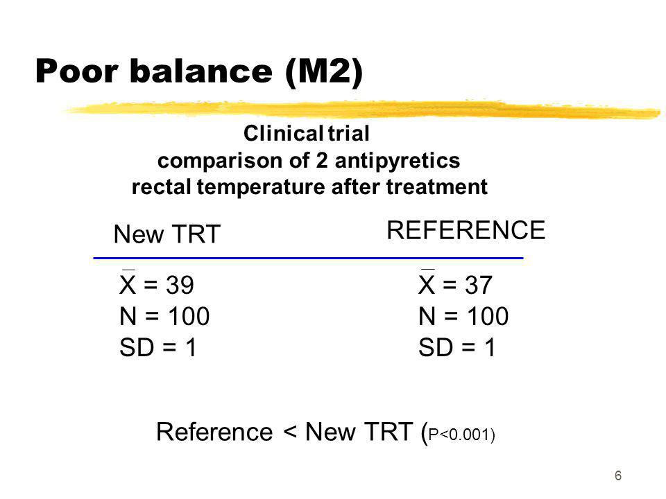6 Poor balance (M2) Clinical trial comparison of 2 antipyretics rectal temperature after treatment X = 39 N = 100 SD = 1 REFERENCE X = 37 N = 100 SD = 1 New TRT Reference < New TRT ( P<0.001)