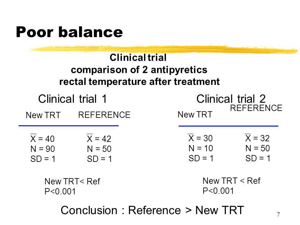 7 Poor balance Clinical trial comparison of 2 antipyretics rectal temperature after treatment Clinical trial 1 X = 40 N = 90 SD = 1 REFERENCE X = 42 N = 50 SD = 1 New TRT New TRT< Ref P<0.001 Clinical trial 2 X = 30 N = 10 SD = 1 REFERENCE X = 32 N = 50 SD = 1 New TRT New TRT < Ref P<0.001 Conclusion : Reference > New TRT