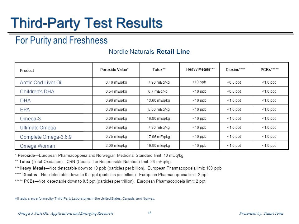 Temp-A.ppt 6/8/2014 18 18 Omega-3 Fish Oil: Applications and Emerging ResearchPresented by: Stuart Tomc Third-Party Test Results For Purity and Freshness Product Totox** Heavy Metals*** Dioxins****PCBs***** Arctic Cod Liver Oil 7.90 mEq/kg <10 ppb <0.5 ppt<1.0 ppt Children s DHA 6.7 mEq/kg<10 ppb<0.5 ppt<1.0 ppt DHA 13.60 mEq/kg<10 ppb<1.0 ppt EPA 5.00 mEq/kg<10 ppb<1.0 ppt Omega-3 16.80 mEq/kg<10 ppb<1.0 ppt Ultimate Omega <10 ppb<1.0 ppt Complete Omega-3.6.9 <10 ppb<1.0 ppt Omega Woman <10 ppb<1.0 ppt * PeroxideEuropean Pharmacopoeia and Norwegian Medicinal Standard limit: 10 mEq/kg ** Totox (Total Oxidation)CRN (Council for Responsible Nutrition) limit: 26 mEq/kg ***Heavy MetalsNot detectable down to 10 ppb (particles per billion).