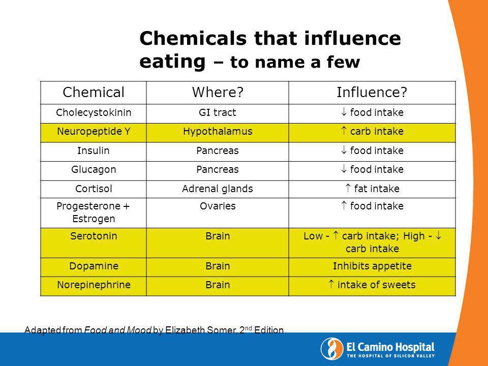 ChemicalWhere?Influence? CholecystokininGI tract food intake Neuropeptide YHypothalamus carb intake InsulinPancreas food intake GlucagonPancreas food