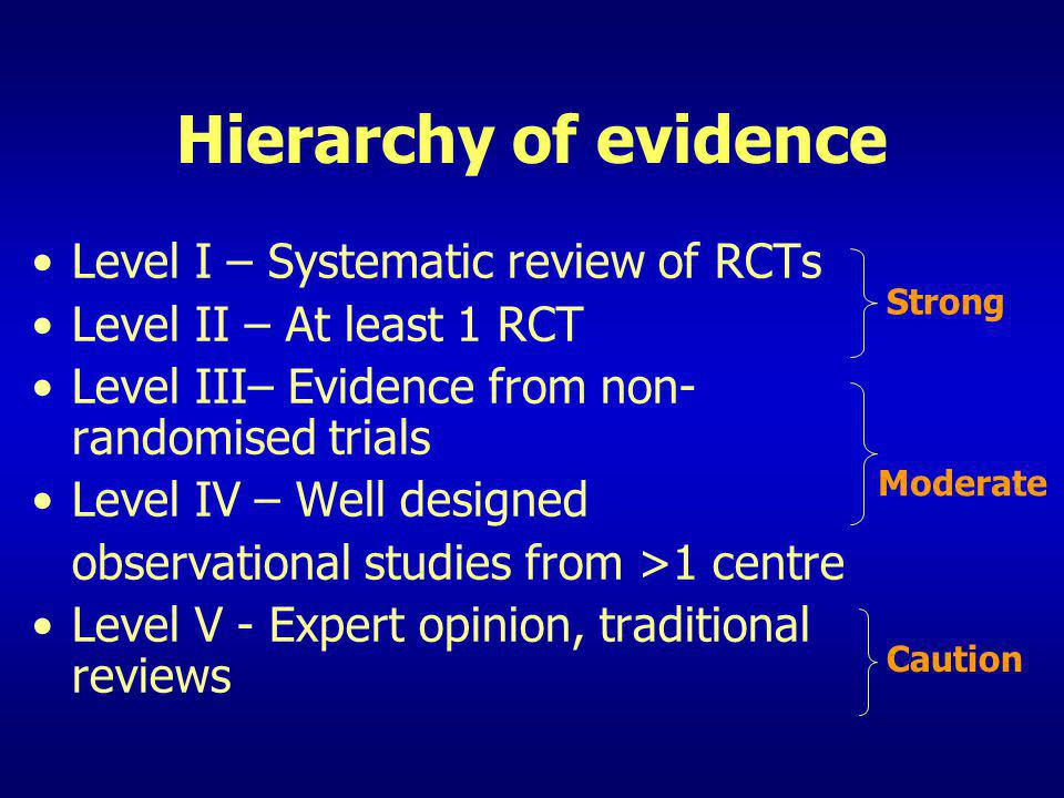 Hierarchy of evidence Level I – Systematic review of RCTs Level II – At least 1 RCT Level III– Evidence from non- randomised trials Level IV – Well de