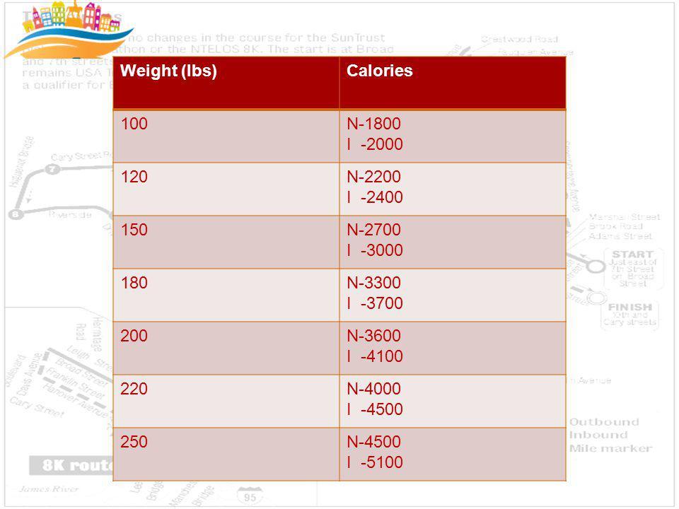 Weight (lbs)Calories 100N-1800 I -2000 120N-2200 I -2400 150N-2700 I -3000 180N-3300 I -3700 200N-3600 I -4100 220N-4000 I -4500 250N-4500 I -5100