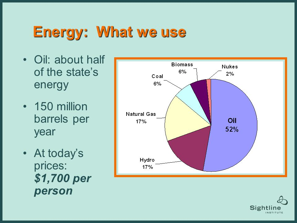 Energy: What we use Oil: about half of the states energy 150 million barrels per year At todays prices: $1,700 per person