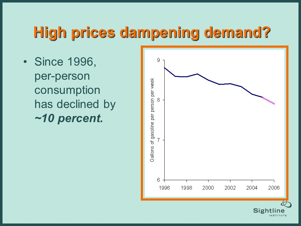 High prices dampening demand? Since 1996, per-person consumption has declined by ~10 percent. Washington British Columbia