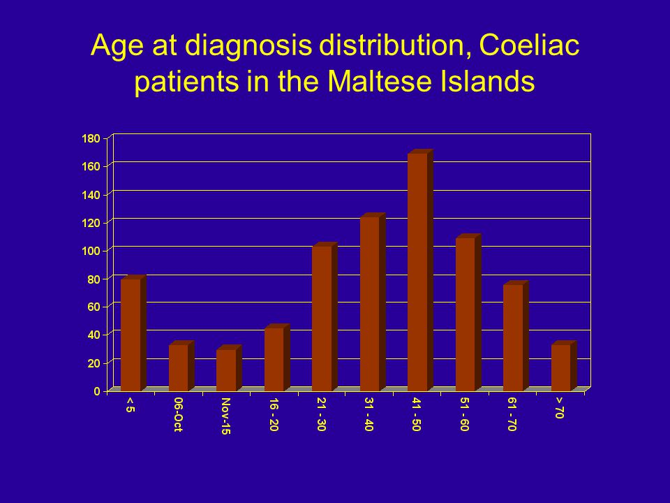 Age at diagnosis distribution, Coeliac patients in the Maltese Islands