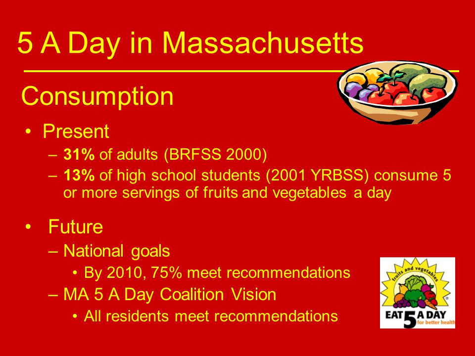 Actual: All Children 2-19 26.0 Percent Recommended: 2-4 Servings Percent of Children Meeting Recommended Intakes Source: USDA CSFII, 1989-91, From Munoz et al, Pediatrics 100:323, 1997.