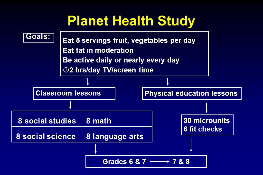 Grades 6 & 77 & 8 Planet Health Study Eat 5 servings fruit, vegetables per day Eat fat in moderation Be active daily or nearly every day 2 hrs/day TV/