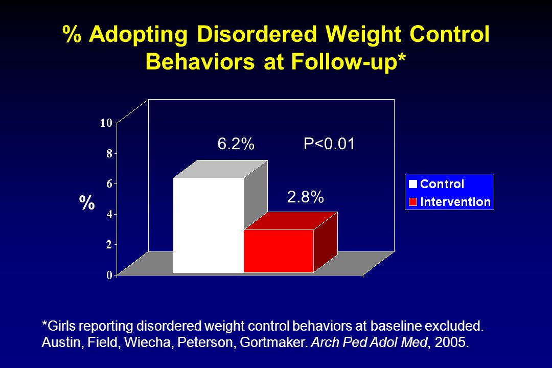 % Adopting Disordered Weight Control Behaviors at Follow-up* % *Girls reporting disordered weight control behaviors at baseline excluded. Austin, Fiel