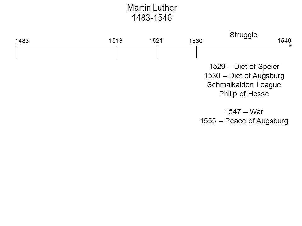 Struggle 1529 – Diet of Speier 1530 – Diet of Augsburg Schmalkalden League Philip of Hesse 1547 – War 1555 – Peace of Augsburg Martin Luther 1483-1546 1483 15181521 1530 1546