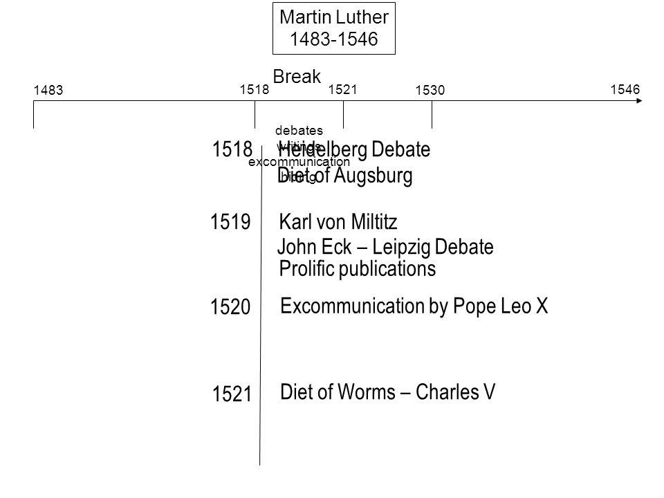 Break debates writings excommunication hiding Martin Luther 1483-1546 1483 15181521 1530 1546 1518 1519 1520 1521 Heidelberg Debate Diet of Augsburg Karl von Miltitz John Eck – Leipzig Debate Prolific publications Excommunication by Pope Leo X Diet of Worms – Charles V