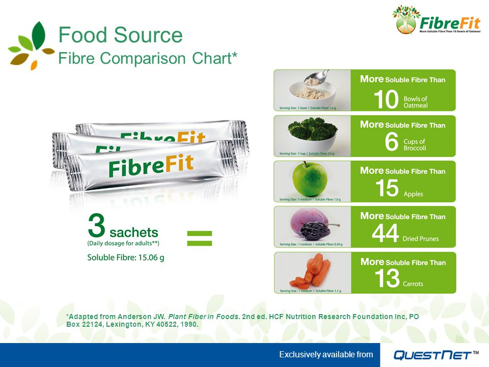 Food Source Fibre Comparison Chart* figs *Adapted from Anderson JW. Plant Fiber in Foods. 2nd ed. HCF Nutrition Research Foundation Inc, PO Box 22124,