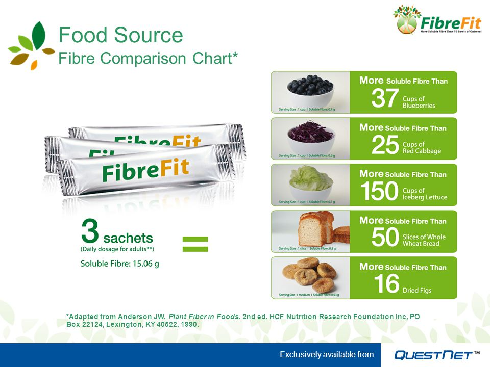 *Adapted from Anderson JW. Plant Fiber in Foods. 2nd ed.