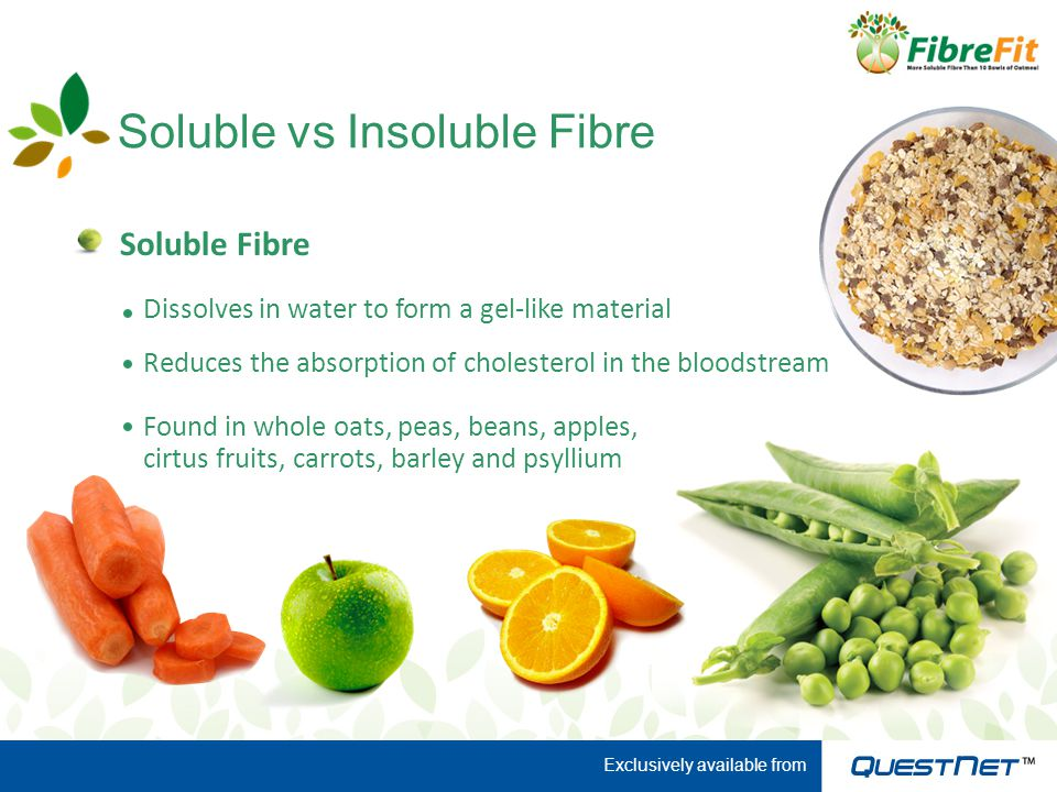 Soluble vs Insoluble Fibre Soluble Fibre Found in whole oats, peas, beans, apples, cirtus fruits, carrots, barley and psyllium Dissolves in water to form a gel-like material Reduces the absorption of cholesterol in the bloodstream Exclusively available from