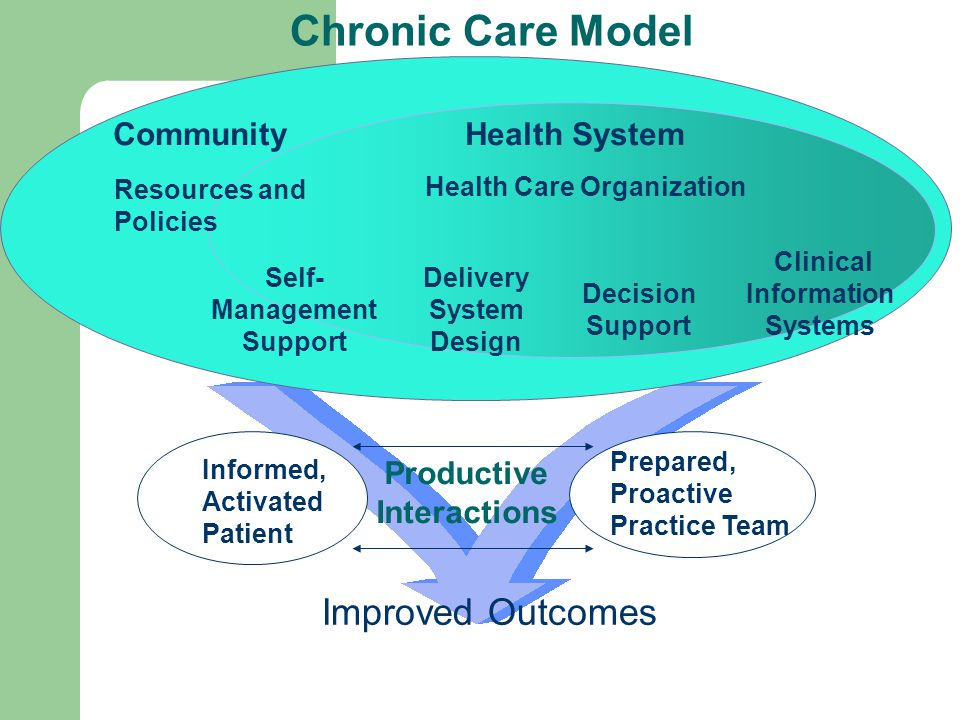 Informed, Activated Patient Productive Interactions Prepared, Proactive Practice Team Delivery System Design Decision Support Clinical Information Systems Self- Management Support Health System Resources and Policies Community Health Care Organization Chronic Care Model Improved Outcomes