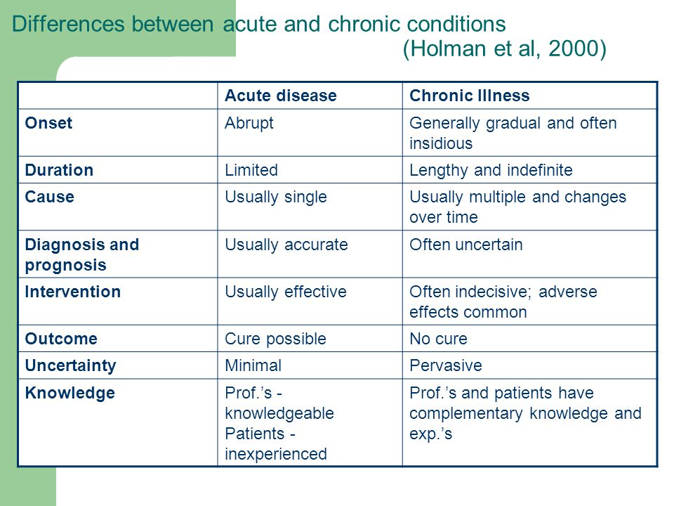 Differences between acute and chronic conditions (Holman et al, 2000) Acute diseaseChronic Illness OnsetAbruptGenerally gradual and often insidious DurationLimitedLengthy and indefinite CauseUsually singleUsually multiple and changes over time Diagnosis and prognosis Usually accurateOften uncertain InterventionUsually effectiveOften indecisive; adverse effects common OutcomeCure possibleNo cure UncertaintyMinimalPervasive KnowledgeProf.s - knowledgeable Patients - inexperienced Prof.s and patients have complementary knowledge and exp.s