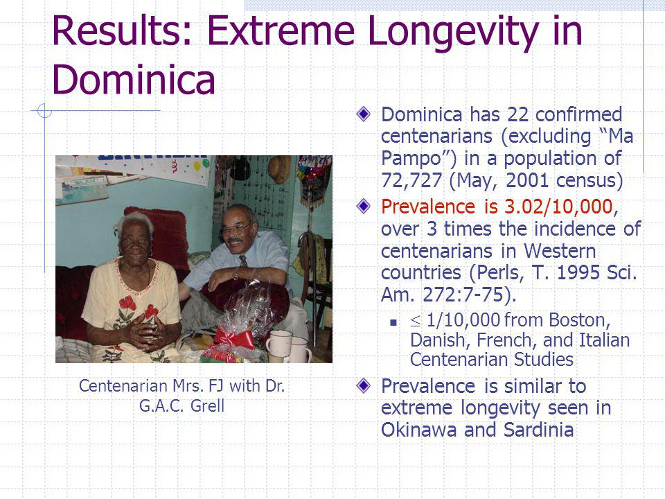Results: Extreme Longevity in Dominica Dominica has 22 confirmed centenarians (excluding Ma Pampo) in a population of 72,727 (May, 2001 census) Preval