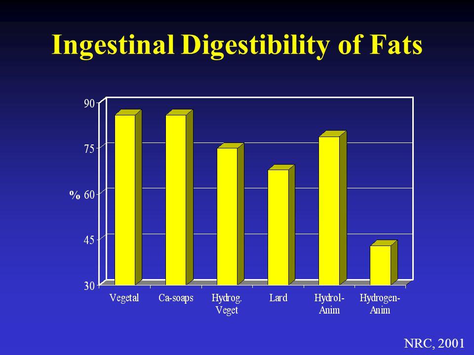 Ingestinal Digestibility of Fats NRC, 2001