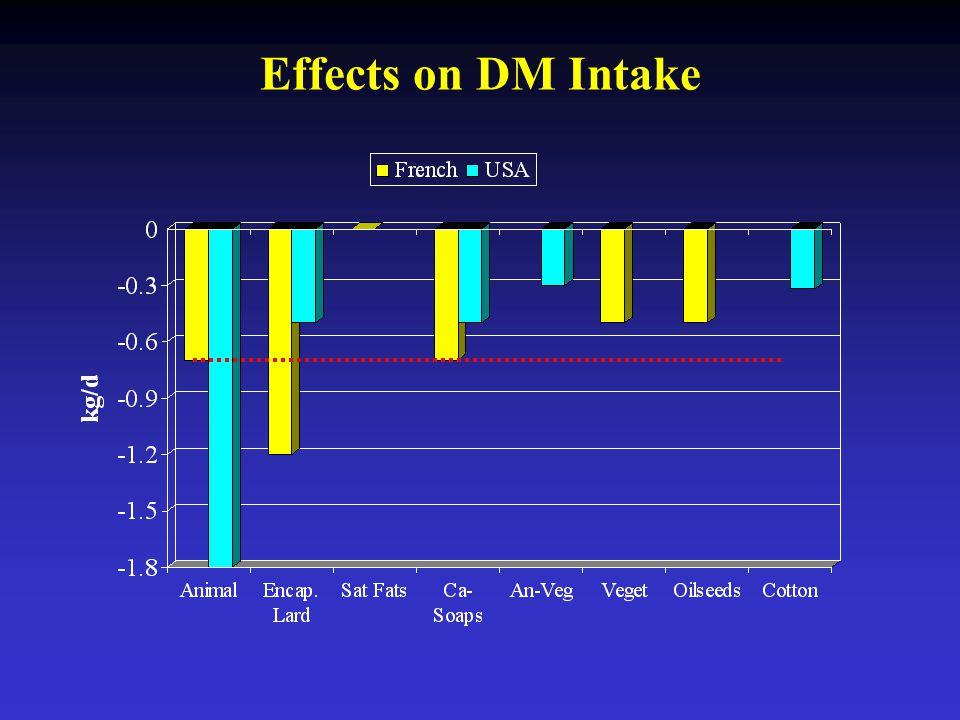 Effects on DM Intake