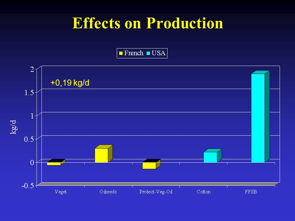 Effects on Production +0,19 kg/d