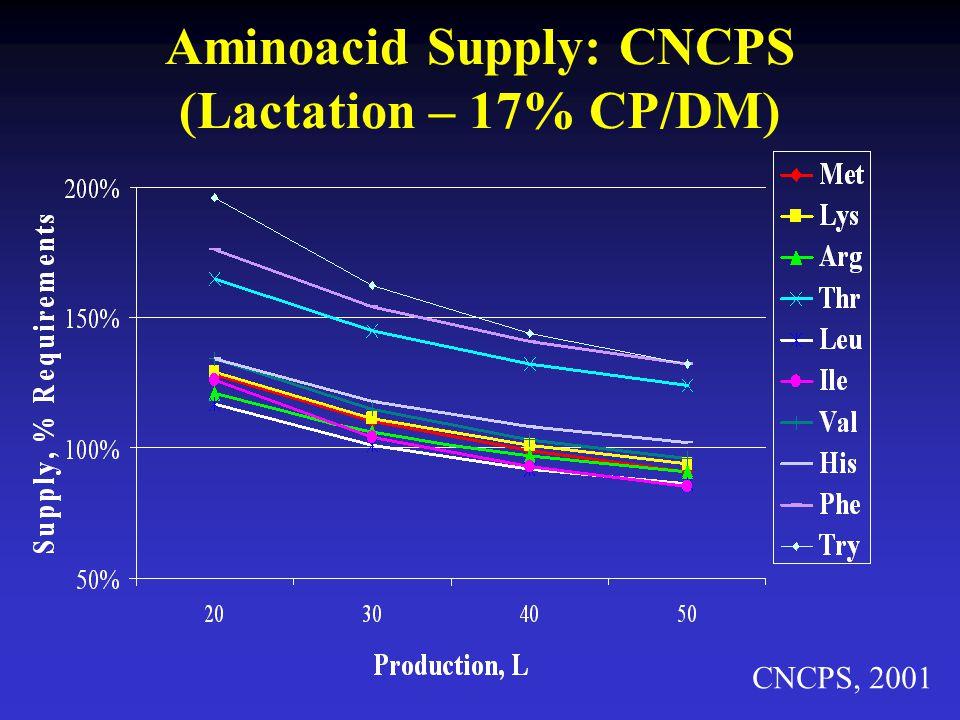 Aminoacid Supply: CNCPS (Lactation – 17% CP/DM) CNCPS, 2001