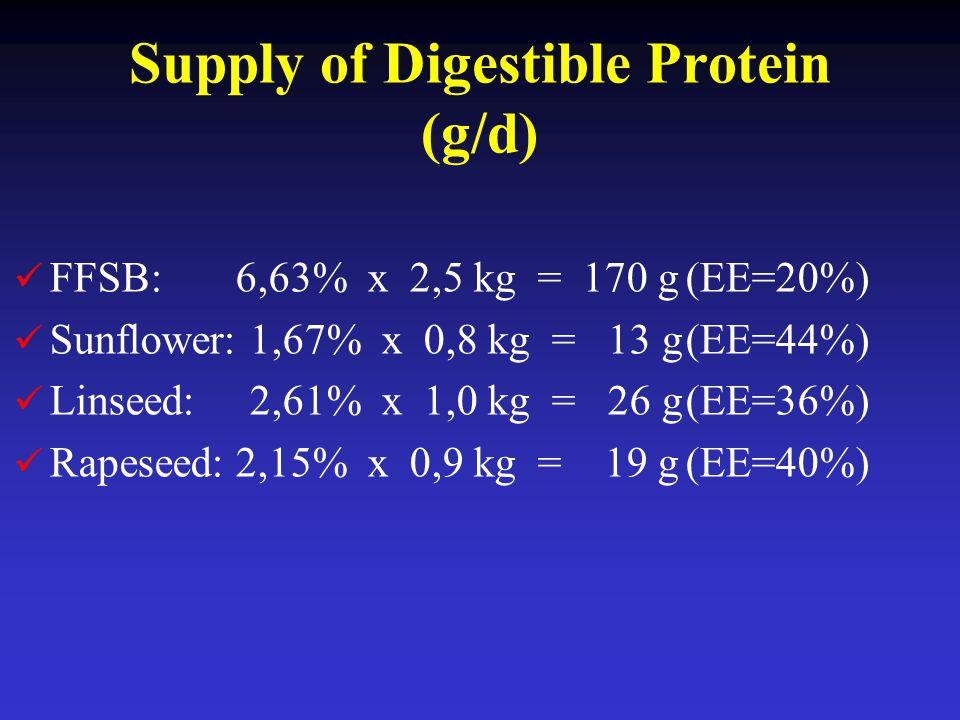 Supply of Digestible Protein (g/d) FFSB: 6,63% x 2,5 kg = 170 g(EE=20%) Sunflower: 1,67% x 0,8 kg = 13 g(EE=44%) Linseed: 2,61% x 1,0 kg = 26 g(EE=36%