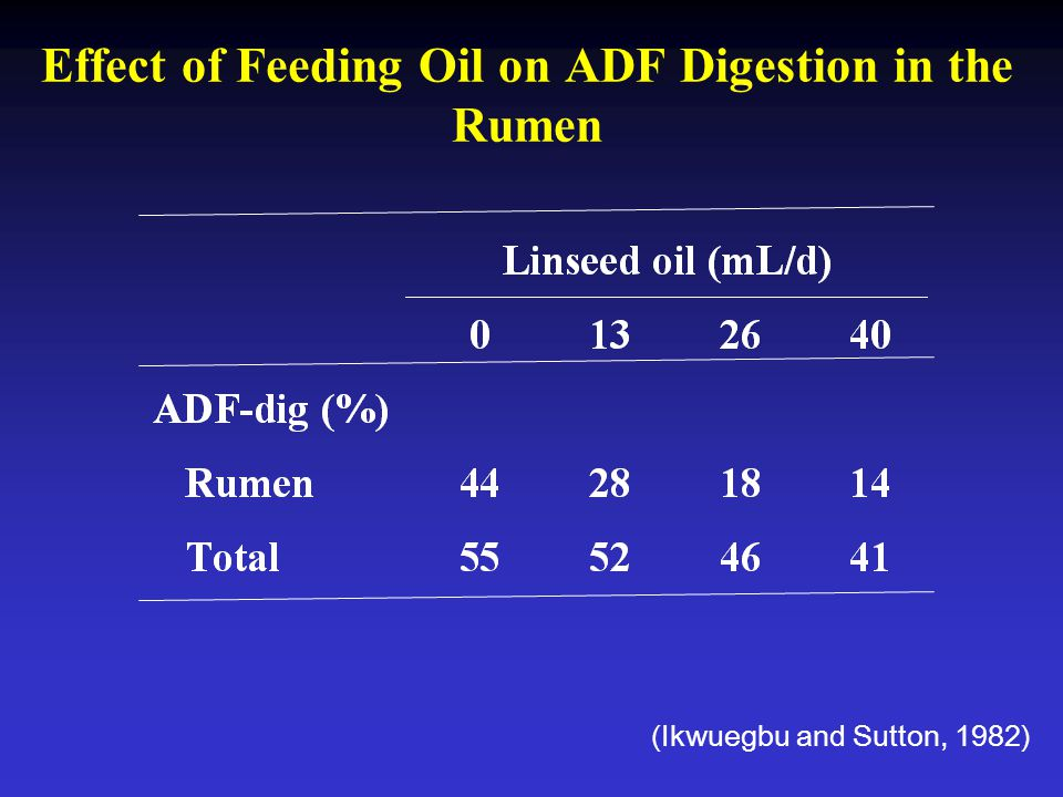 (Ikwuegbu and Sutton, 1982) Effect of Feeding Oil on ADF Digestion in the Rumen