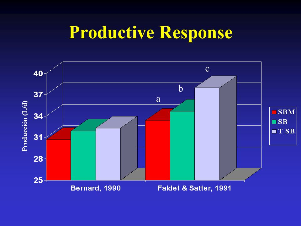 Productive Response a b c