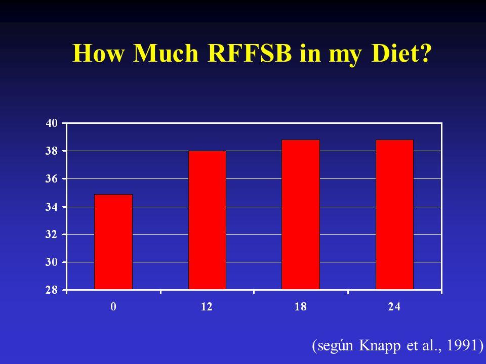 How Much RFFSB in my Diet? (según Knapp et al., 1991)