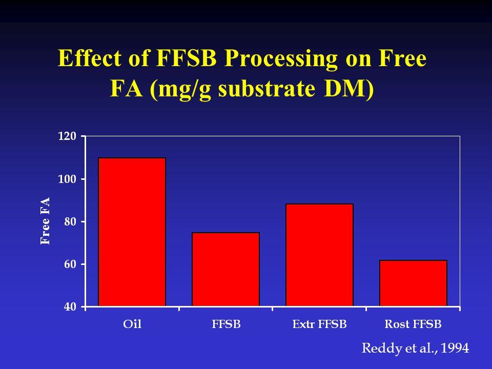 Effect of FFSB Processing on Free FA (mg/g substrate DM) Reddy et al., 1994