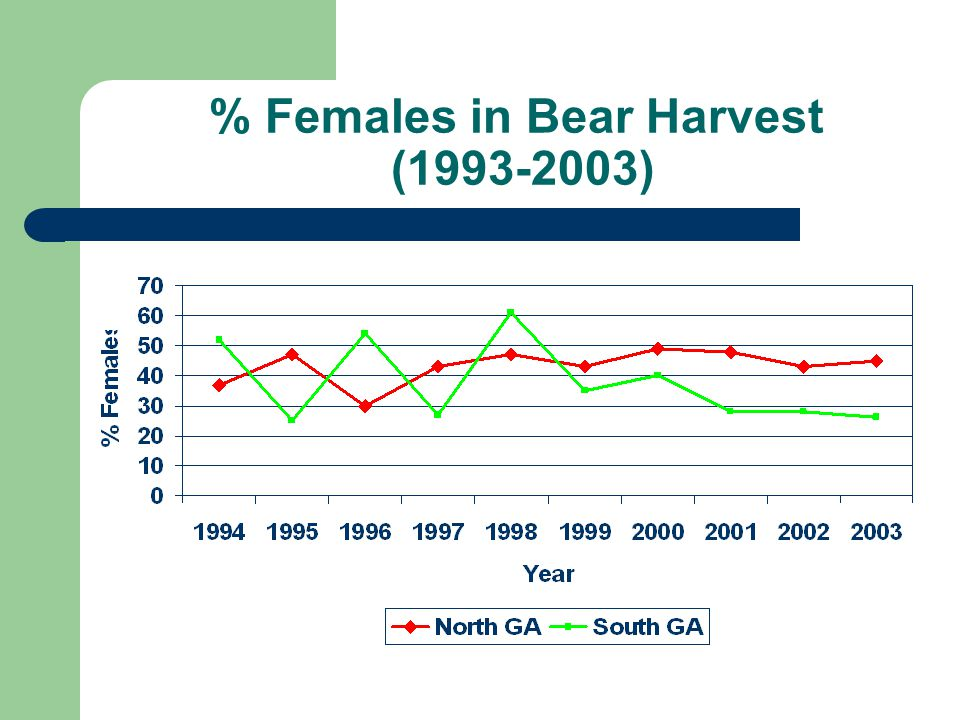 % Females in Bear Harvest (1993-2003)
