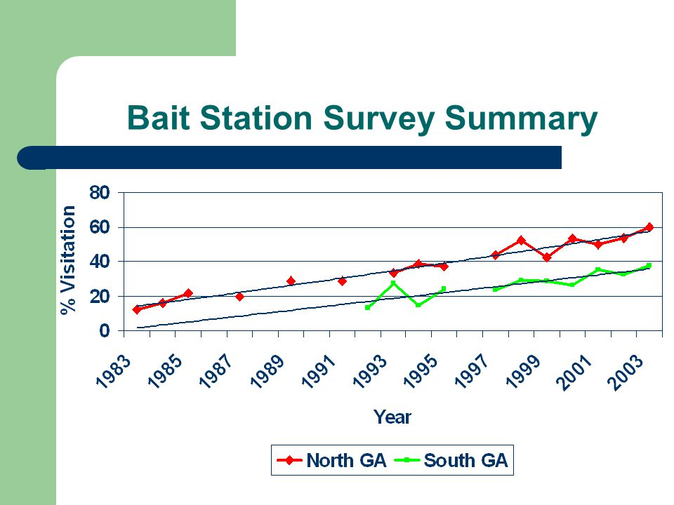 Bait Station Survey Summary