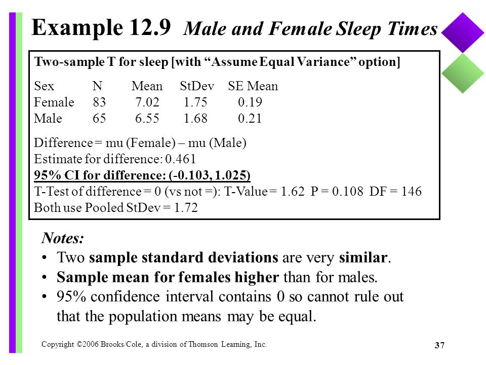 Copyright ©2006 Brooks/Cole, a division of Thomson Learning, Inc. 37 Example 12.9 Male and Female Sleep Times Notes: Two sample standard deviations ar