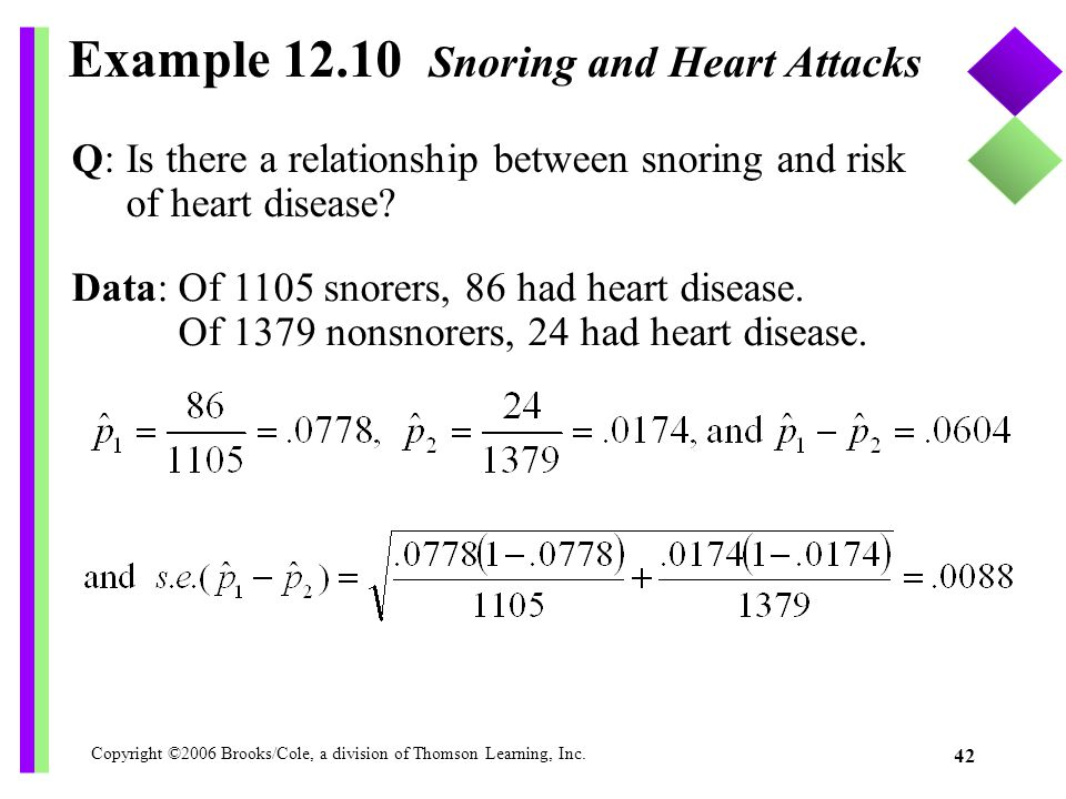 Copyright ©2006 Brooks/Cole, a division of Thomson Learning, Inc. 42 Example 12.10 Snoring and Heart Attacks Data:Of 1105 snorers, 86 had heart diseas