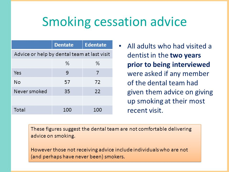 Smoking cessation advice DentateEdentate Advice or help by dental team at last visit % Yes97 No5772 Never smoked3522 Total100 All adults who had visited a dentist in the two years prior to being interviewed were asked if any member of the dental team had given them advice on giving up smoking at their most recent visit.