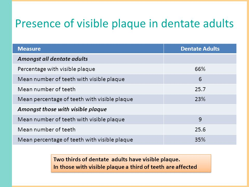 Presence of visible plaque in dentate adults MeasureDentate Adults Amongst all dentate adults Percentage with visible plaque66% Mean number of teeth with visible plaque6 Mean number of teeth25.7 Mean percentage of teeth with visible plaque23% Amongst those with visible plaque Mean number of teeth with visible plaque9 Mean number of teeth25.6 Mean percentage of teeth with visible plaque35% Two thirds of dentate adults have visible plaque.
