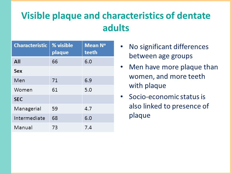 Visible plaque and characteristics of dentate adults Characteristic% visible plaque Mean N o teeth All666.0 Sex Men716.9 Women615.0 SEC Managerial594.7 Intermediate686.0 Manual737.4 No significant differences between age groups Men have more plaque than women, and more teeth with plaque Socio-economic status is also linked to presence of plaque