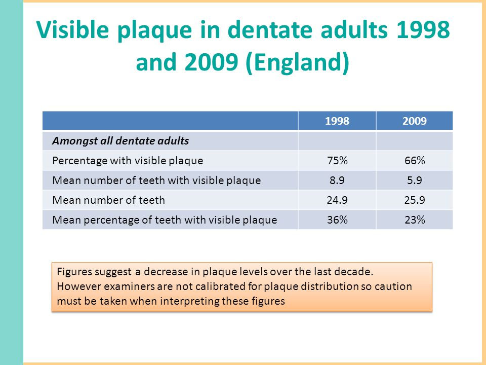 Visible plaque in dentate adults 1998 and 2009 (England) 19982009 Amongst all dentate adults Percentage with visible plaque75%66% Mean number of teeth with visible plaque8.95.9 Mean number of teeth24.925.9 Mean percentage of teeth with visible plaque36%23% Figures suggest a decrease in plaque levels over the last decade.
