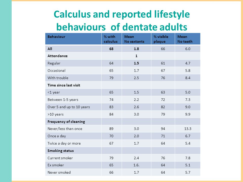 Calculus and reported lifestyle behaviours of dentate adults Behaviour% with calculus Mean No sextants % visible plaque Mean No teeth All681.8666.0 Attendance1 Regular641.5614.7 Occasional651.7675.8 With trouble792.5768.4 Time since last visit <1 year651.5635.0 Between 1-5 years742.2727.3 Over 5 and up to 10 years832.6829.0 >10 years843.0799.9 Frequency of cleaning Never/less than once893.09413.3 Once a day702.0716.7 Twice a day or more671.7645.4 Smoking status Current smoker792.4767.8 Ex smoker651.6.645.1 Never smoked661.7645.7