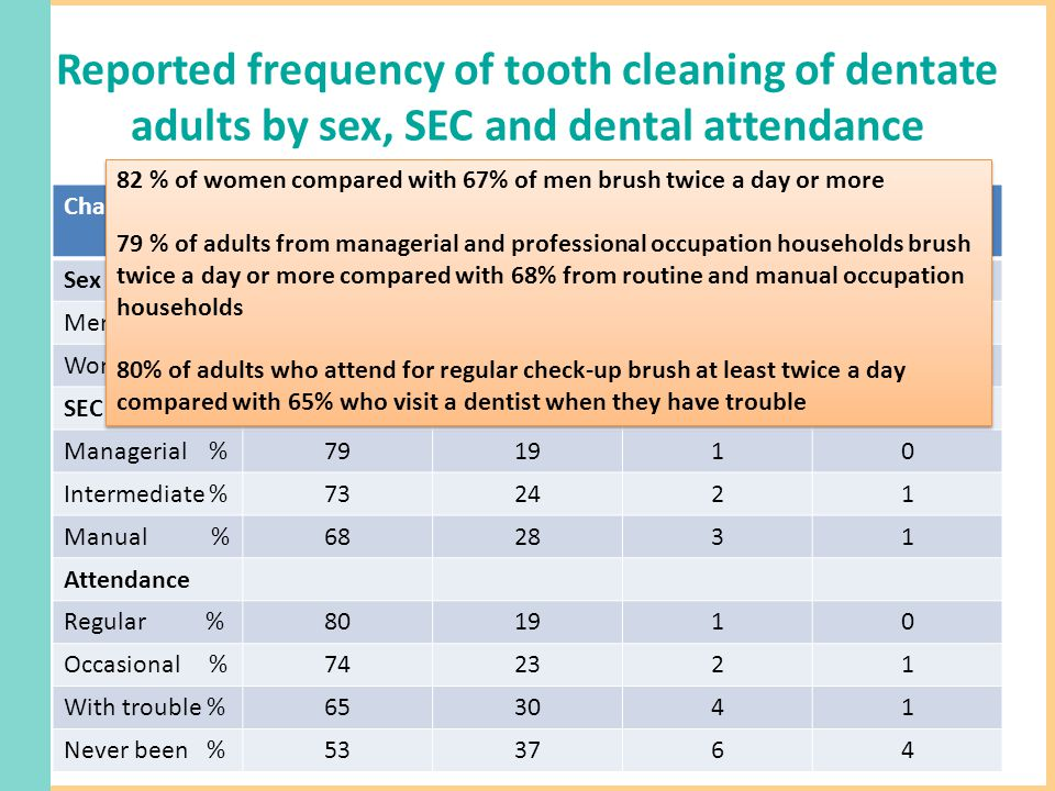 Reported frequency of tooth cleaning of dentate adults by sex, SEC and dental attendance CharacteristicBrush x2 or more per day Brush once per day Brush less than once per day Never brush Sex Men %672841 Women %821710 SEC Household Managerial %791910 Intermediate %732421 Manual %682831 Attendance Regular %801910 Occasional %742321 With trouble %653041 Never been %533764 82 % of women compared with 67% of men brush twice a day or more 79 % of adults from managerial and professional occupation households brush twice a day or more compared with 68% from routine and manual occupation households 80% of adults who attend for regular check-up brush at least twice a day compared with 65% who visit a dentist when they have trouble 82 % of women compared with 67% of men brush twice a day or more 79 % of adults from managerial and professional occupation households brush twice a day or more compared with 68% from routine and manual occupation households 80% of adults who attend for regular check-up brush at least twice a day compared with 65% who visit a dentist when they have trouble