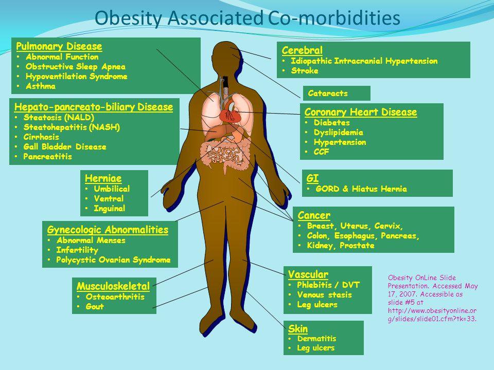 Impact of Obesity on GP Consultations BMI Percentage 2025303540 15 10 20 25 30 Brown WJ et al.