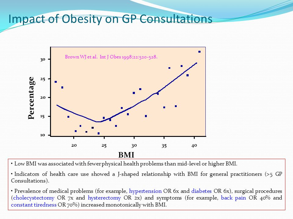 Effect of Diet and Surgery on Weight & Mortality Diet & exercise effective up to 6m 60% failure at 1 yr.